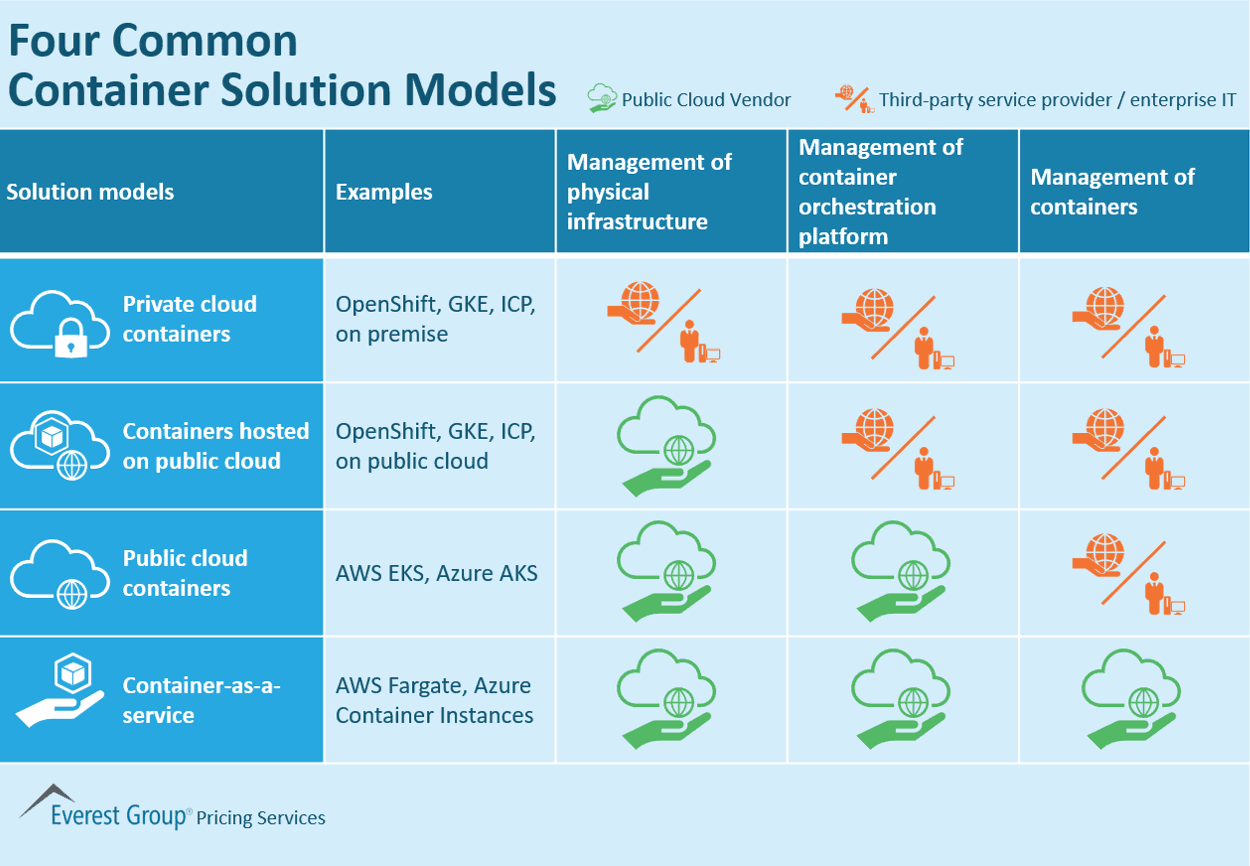 Four Common Container Solution Models