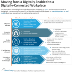 From Digitally-Enables to Digitally-Connected Workplace