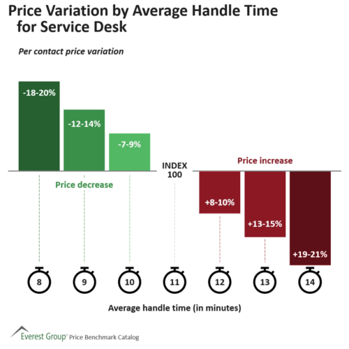 Price Variation by Average Handle Time