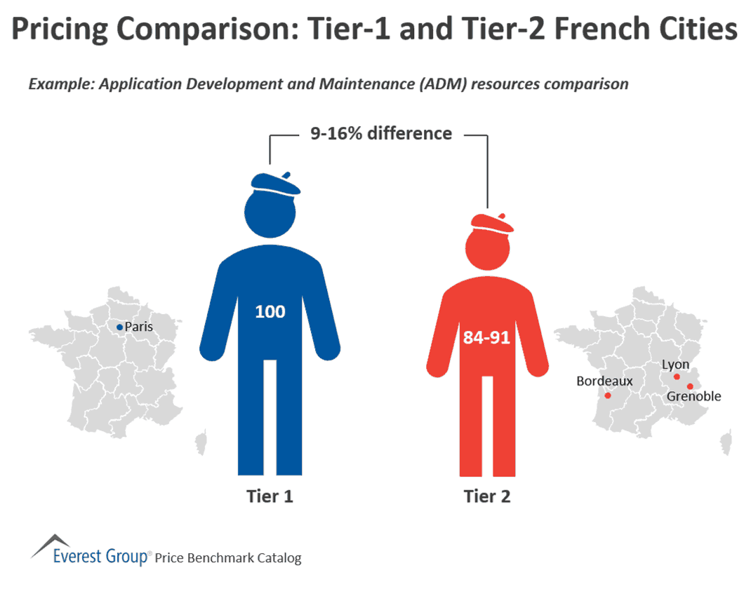 Pricing Comparison - Tier-1 and Tier-2 French Cities