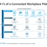 The 4 I's of a Connected Workplace Platform