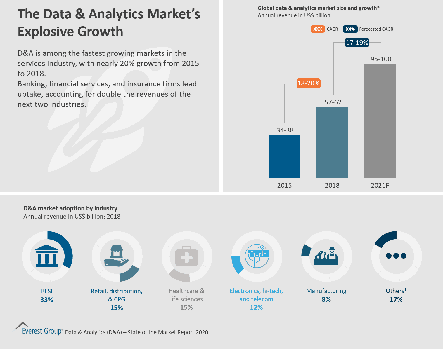 The Data & Analytics Market's Explosive Growth