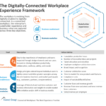 The Digitally-Connected Workplace Experience Framework