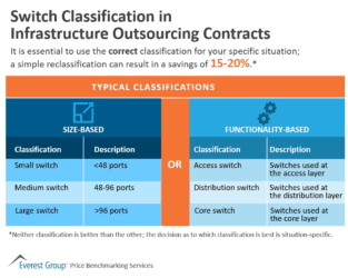 Switch Classification in Infra OS Contracts