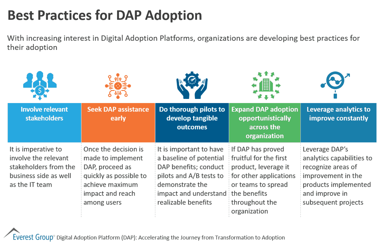 Best Practices for Digital Adoption Platform Adoption