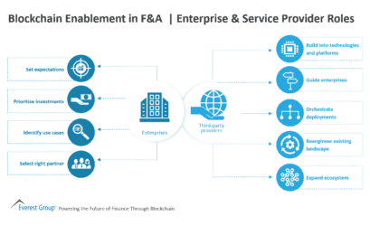 Blockchain Enablement in F&A - Enterprise & Service Provider Roles
