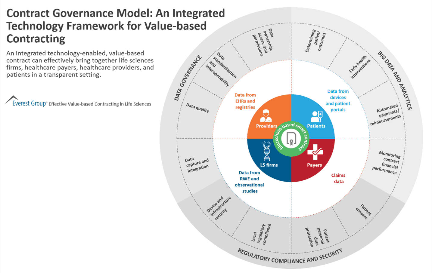 Contract Governance Model