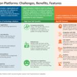 Digital Adoption Platforms - Challenges, Benefits, Features