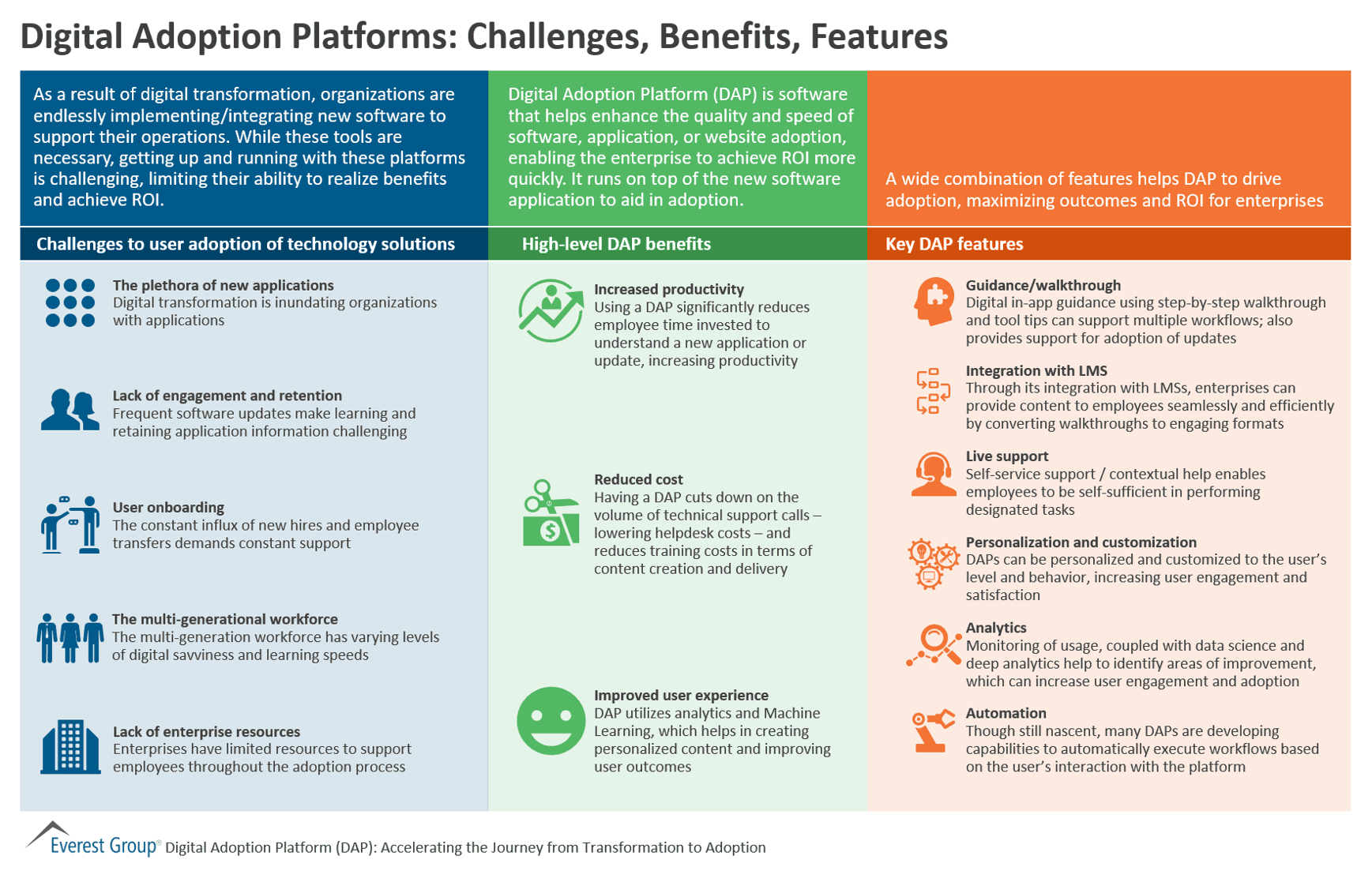 Digital Adoption Platforms - Challenges, Benefits, Features