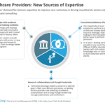 Healthcare Providers - New Sources of Expertise