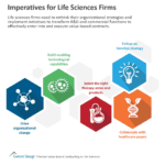 Imperatives for Life Sciences Firms