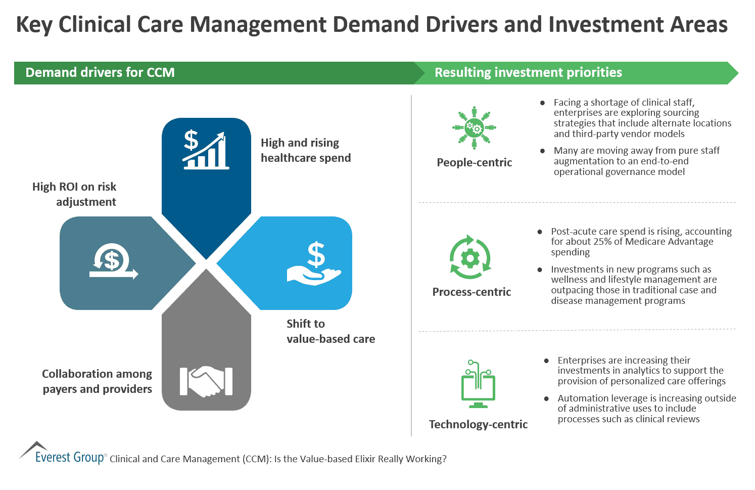 Key Clinical Care Management Demand Drivers and Investment Areas