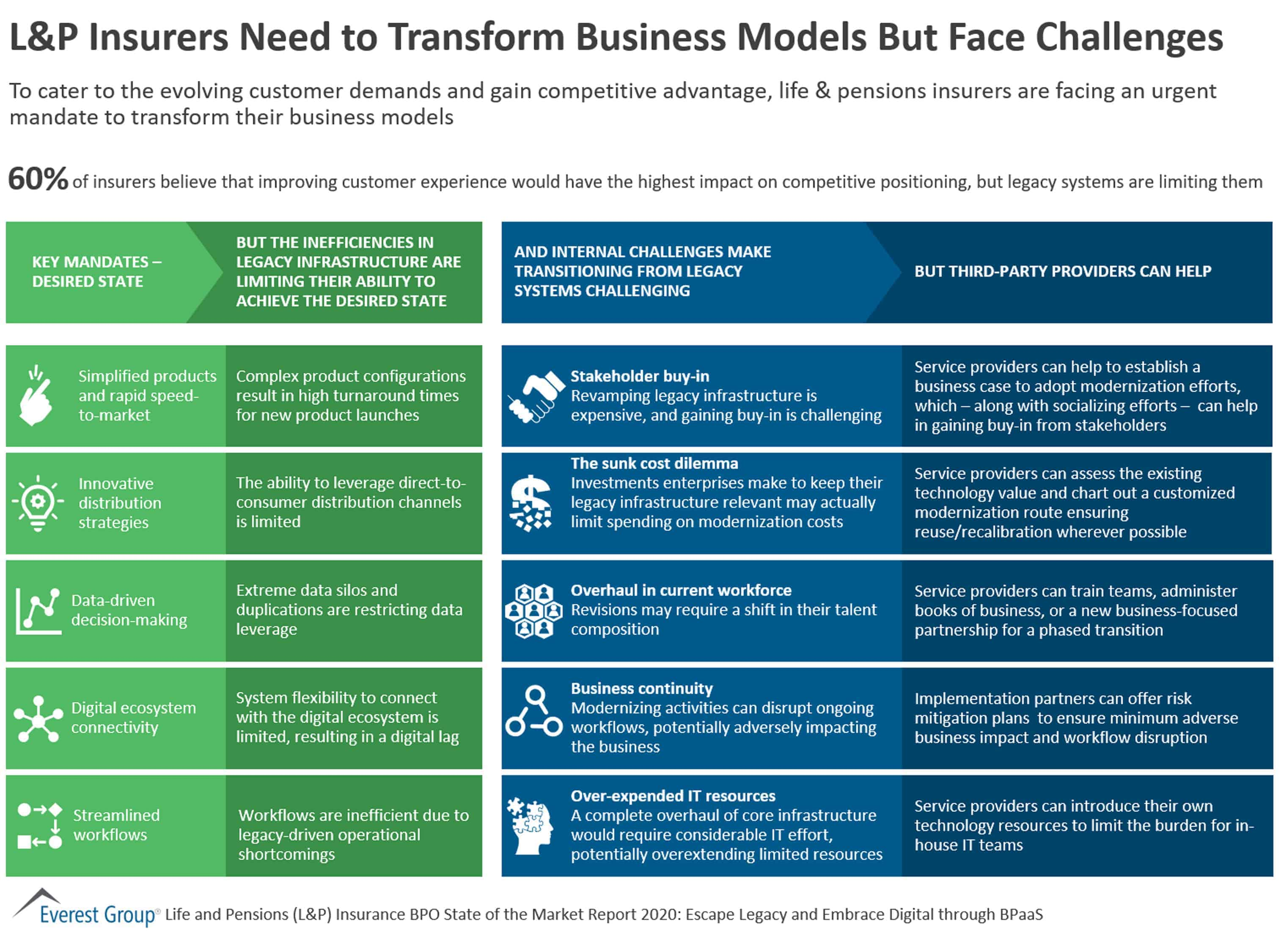 L&P Insurers Need to Transform Business Models But Face Challenges
