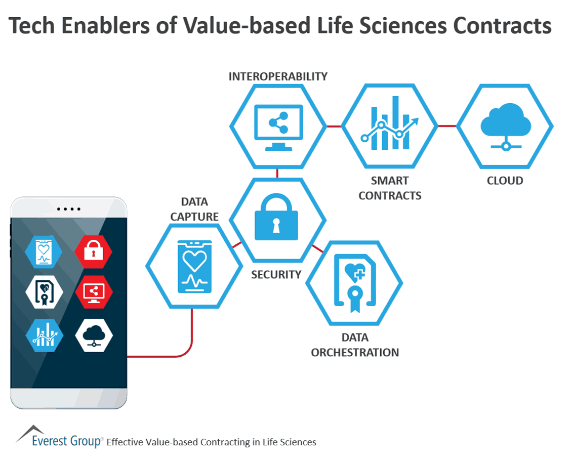 Tech Enablers of Value-based Life Sciences Contracts