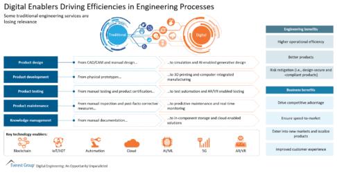 Digital Enablers Driving Efficiencies in Engineering Processes