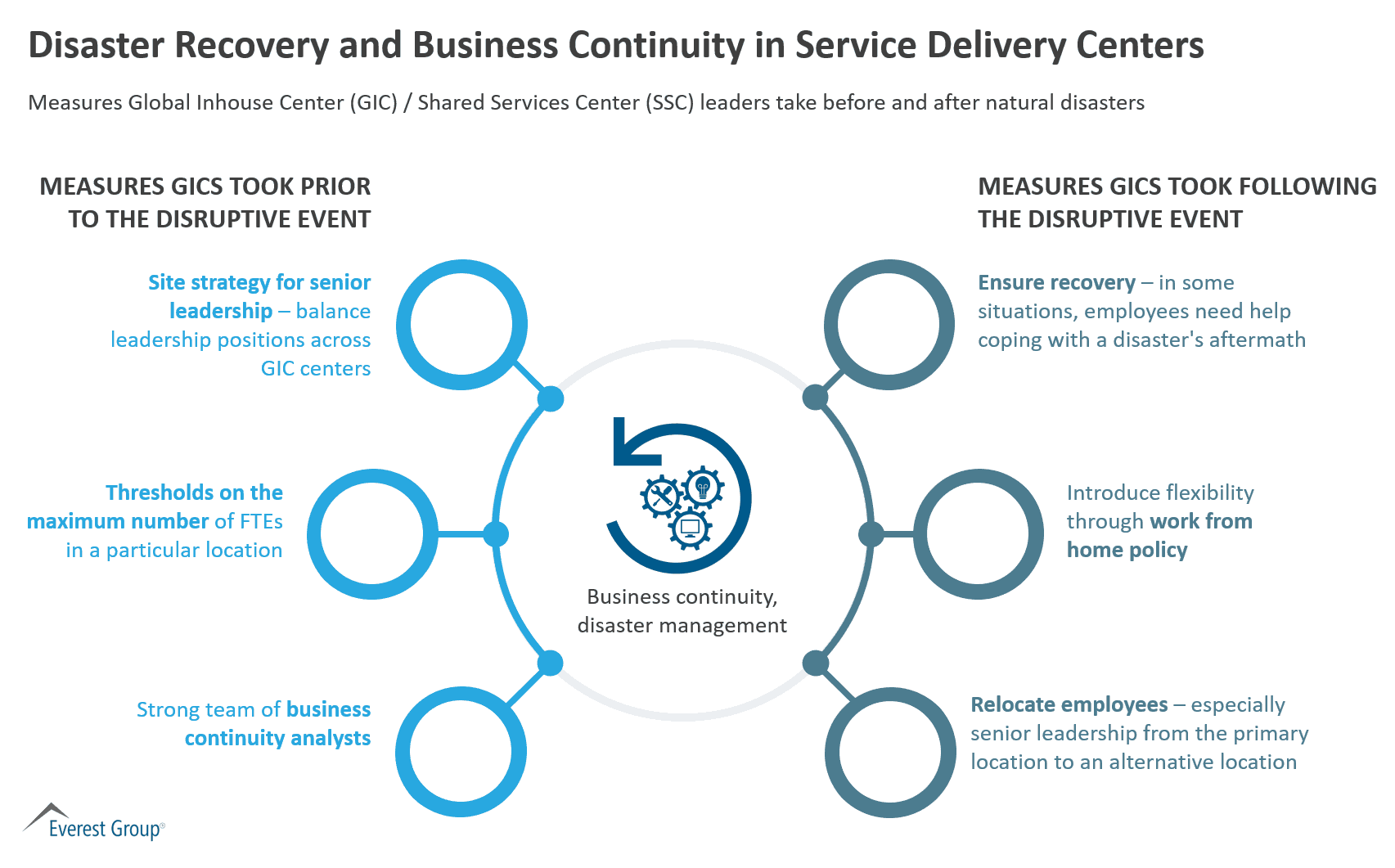 Disaster Recovery and Business Continuity in Service Delivery Centers