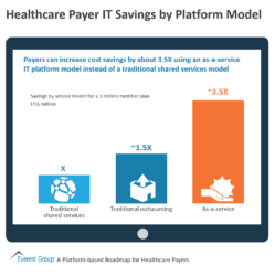 Healthcare Payer IT Savings by Platform Model