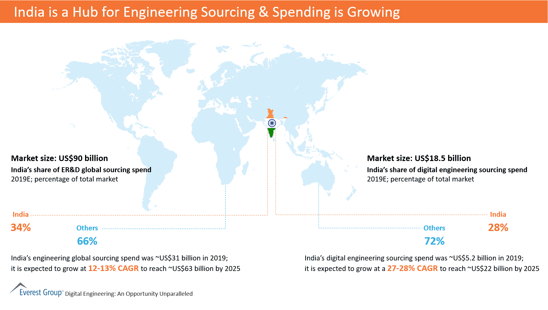 India is a Hub for Engineering Sourcing & Spending is Growing