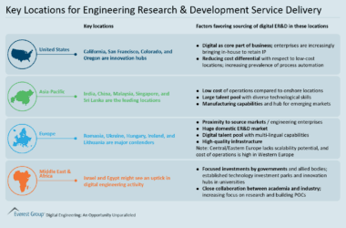 Key Locations for Engineering Research & Development Service Delivery