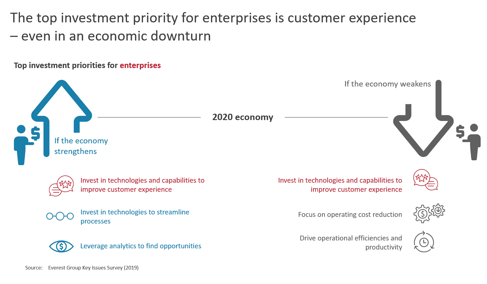 The top investment priority for enterprises is customer experience – even in an economic downturn