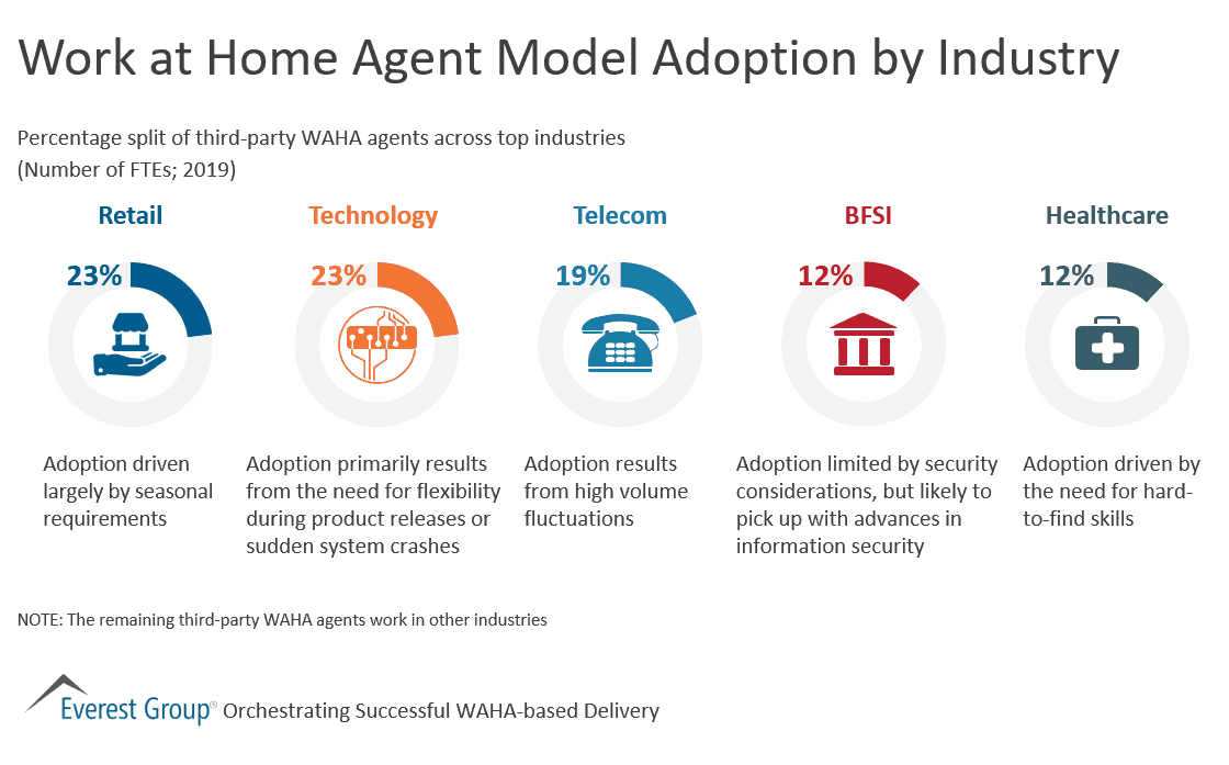 Work at Home Agent Model Adoption by Industry