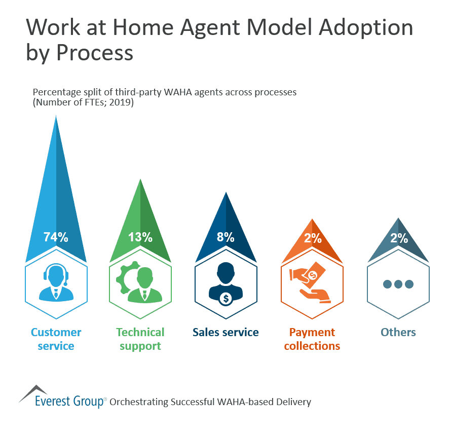 Work at Home Agent Model Adoption by Process