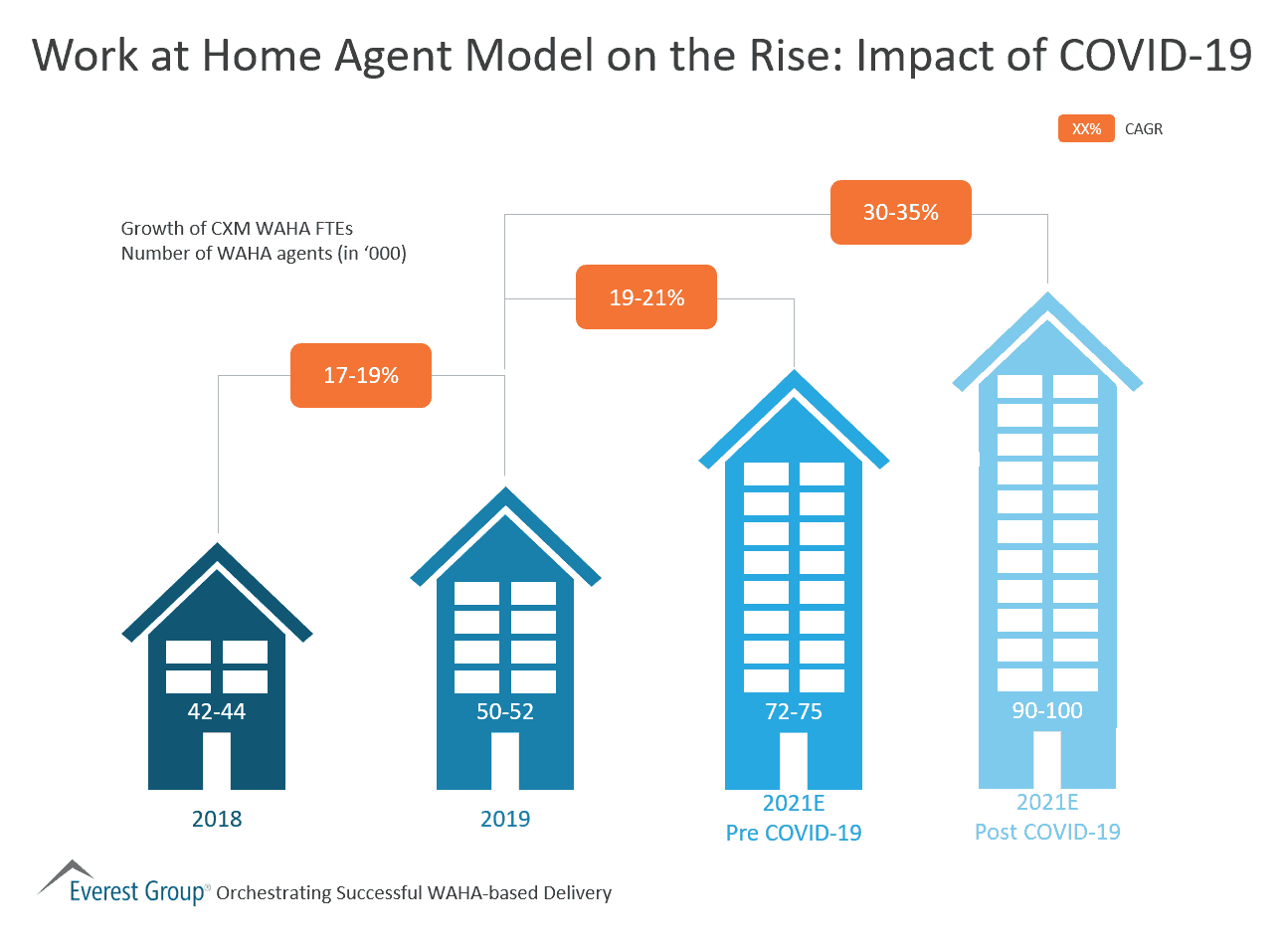 Work at Home Agent Model on the Rise-Impact of COVID-19