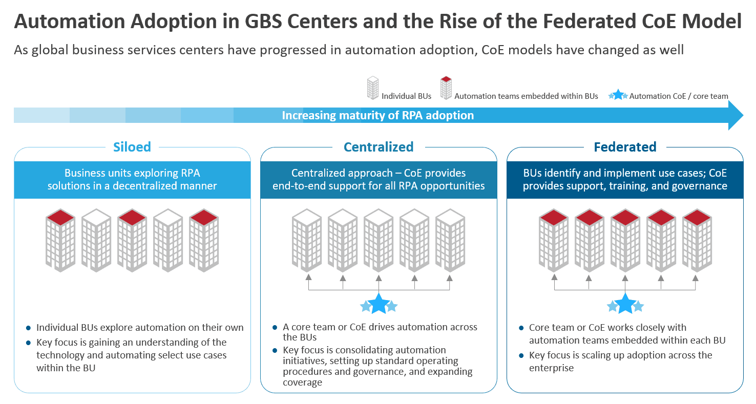 Automation Adoption in GBS centers and the Rise of the Federated CoE Model