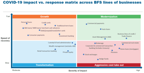COVID 19 impact vs. response matrix across BFS lines of businesses