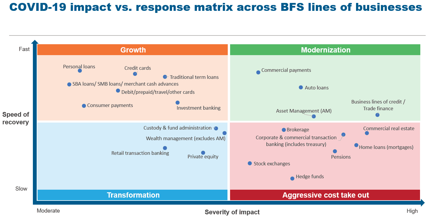 COVID 19 impact vs. response matrix across BFS lines of businesses
