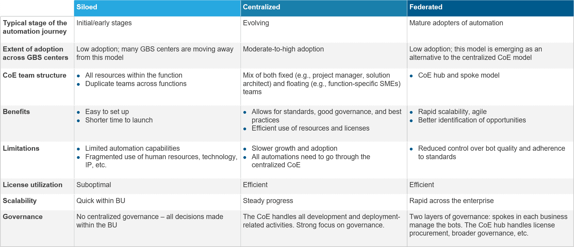 Comparison of salient features benefits and limitations each CoE model