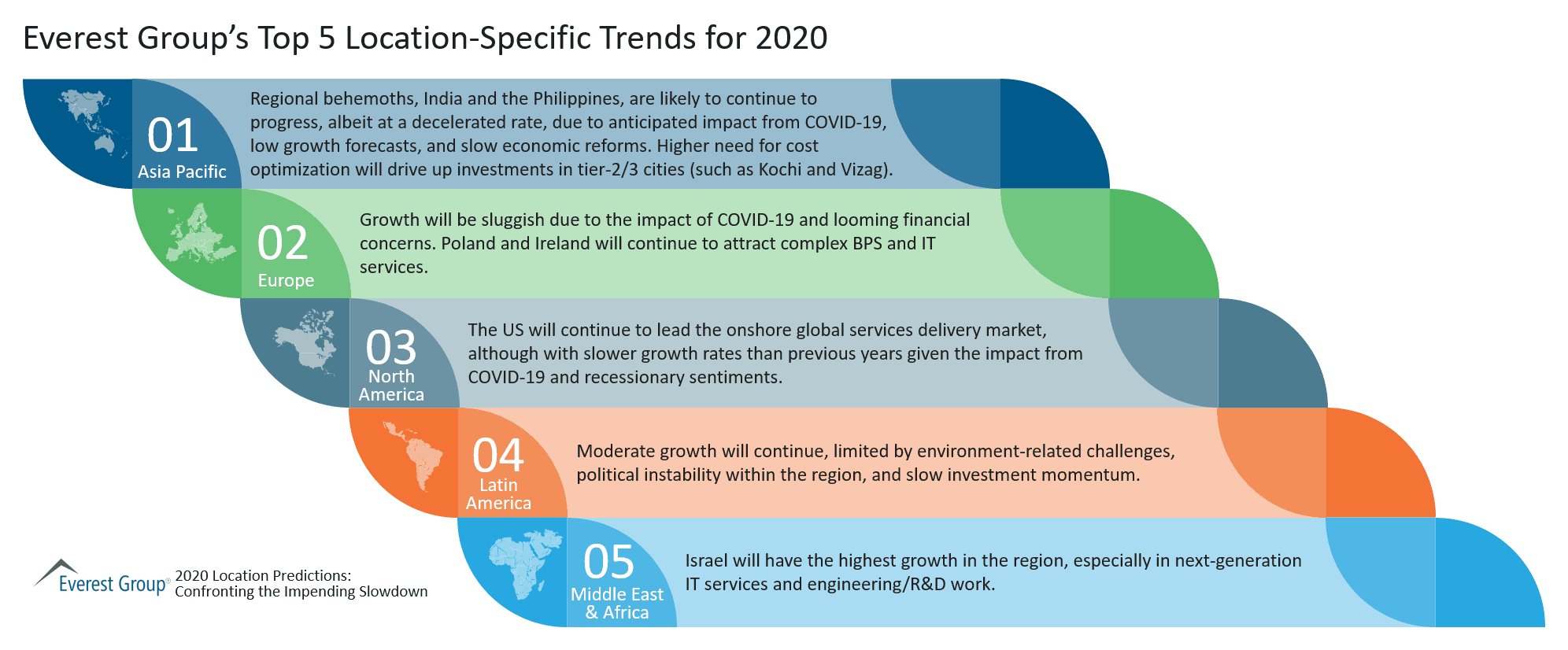 Everest Group Top 5 Location-Specific Trends for 2020