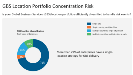 GBS Location Portfolio Concentration Risk THUMBNAIL