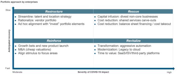 Portfolio approach by enterprises