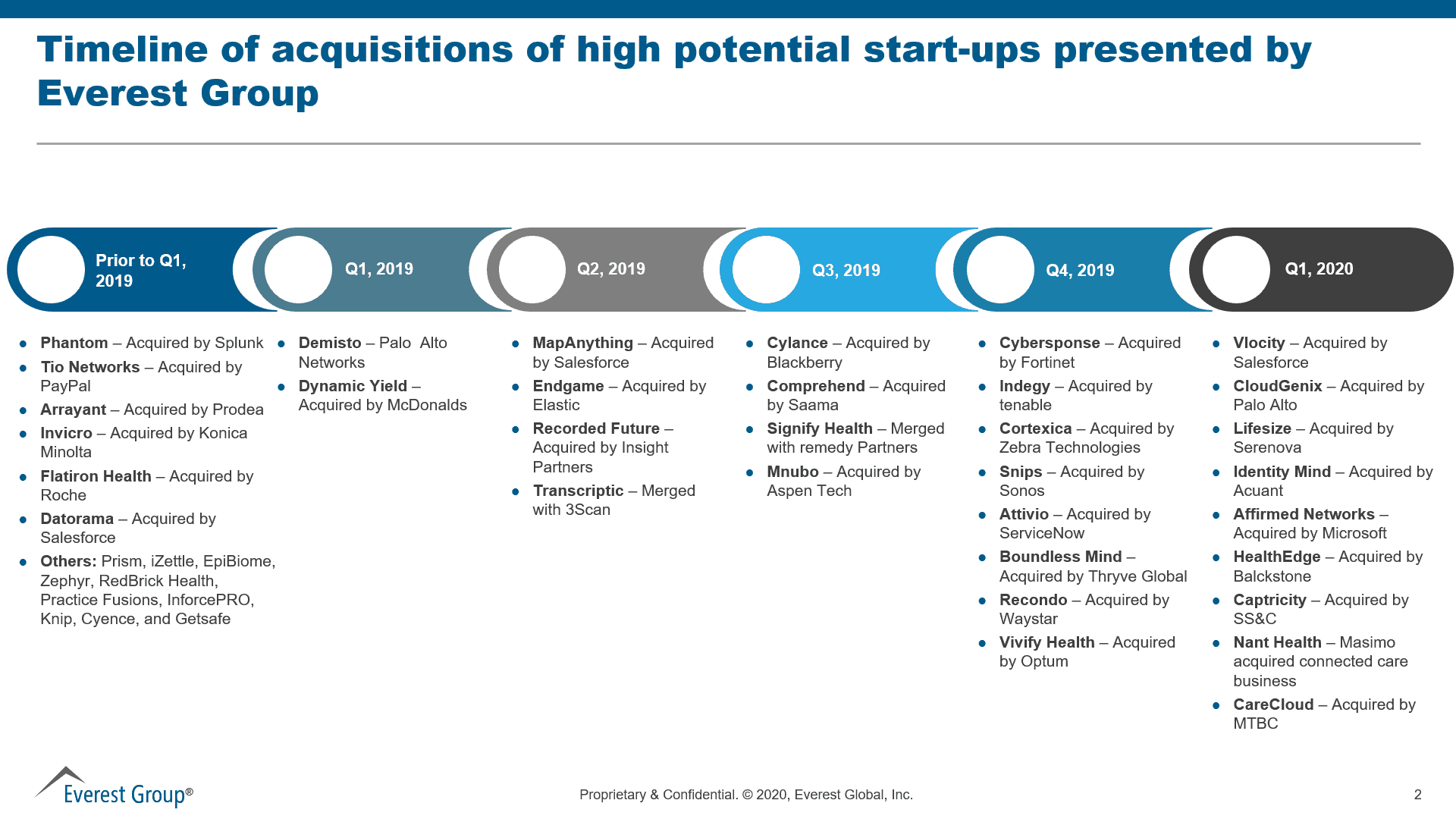 timeline of acquisitions of high potential start ups presented by everest group 1