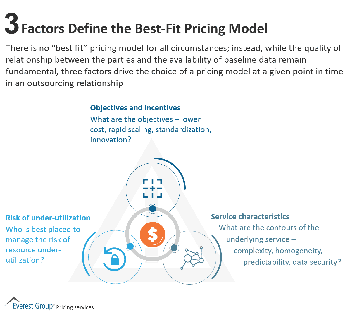 3 Factors Define the Best-Fit Pricing Model