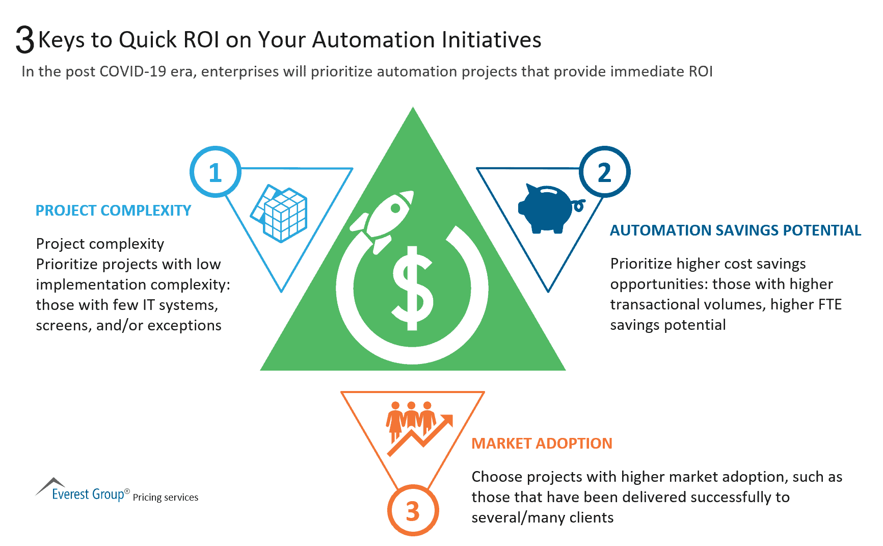3 Keys to Quick ROI on Your Automation Initiatives