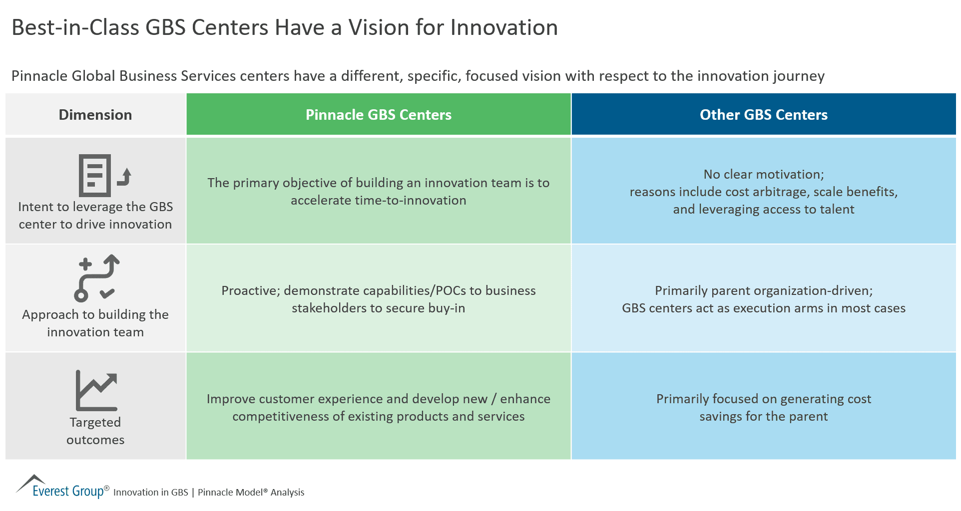 Best-in-Class GBS Centers Have a Vision for Innovation