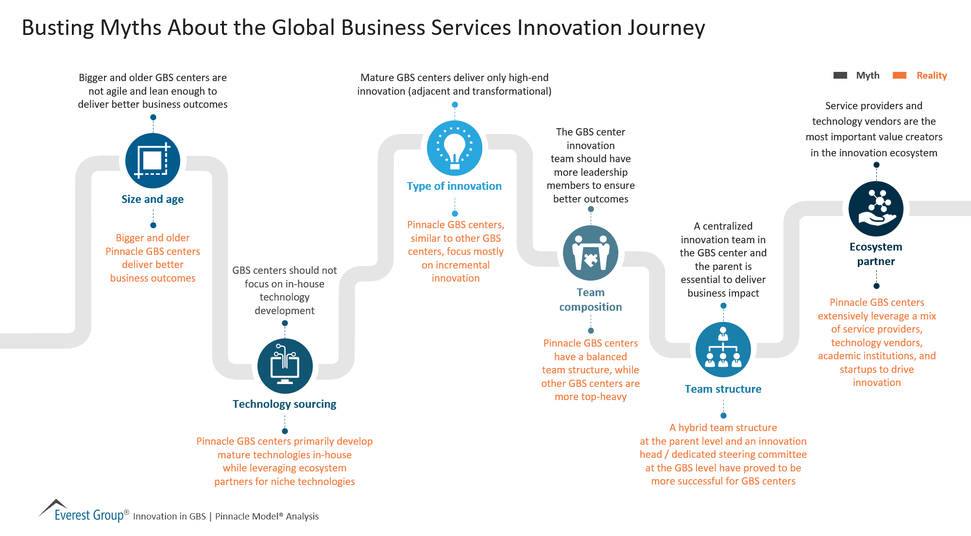 Busting Myths About the Global Business Services Innovation Journey