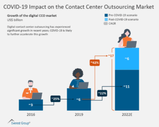 COVID-19 Impact on the Contact Center Outsourcing Market