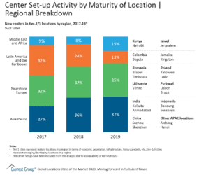 Center Set-up Activity by Maturity of Location - Regional Breakdown