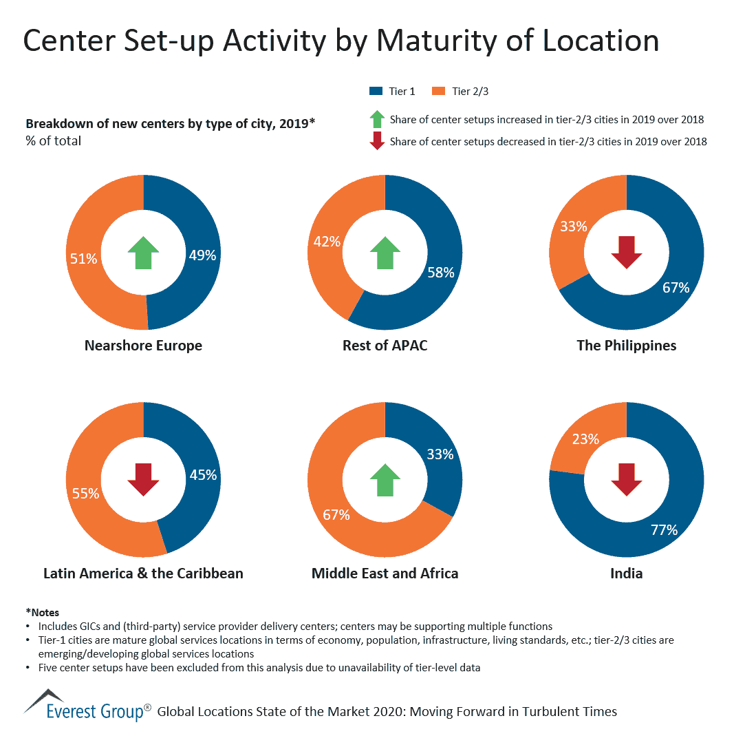 Center Set-up Activity by Maturity of Location
