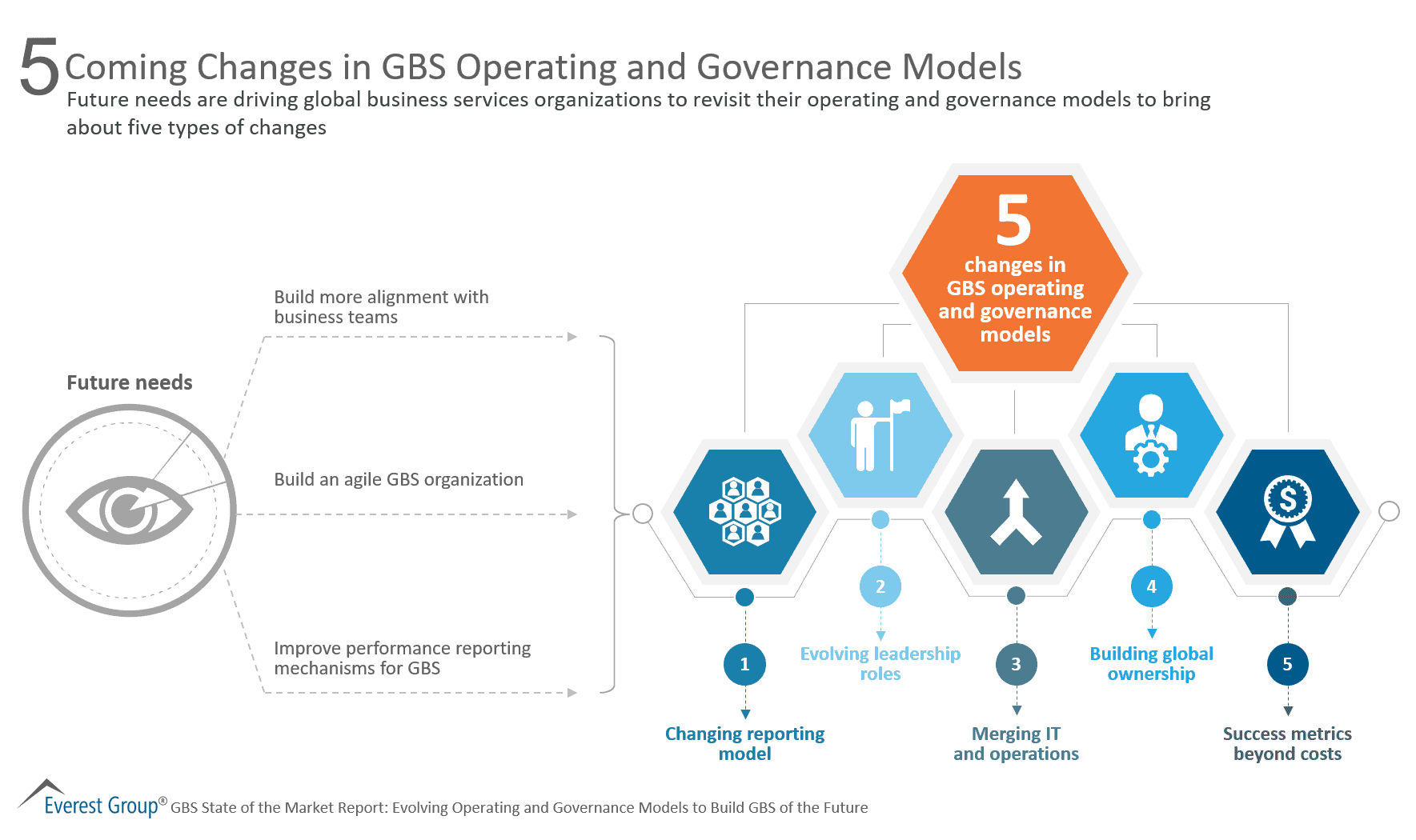 5 Coming Changes in GBS Operating and Governance Models