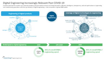Digital Engineering Increasingly relevant Post COVID-19