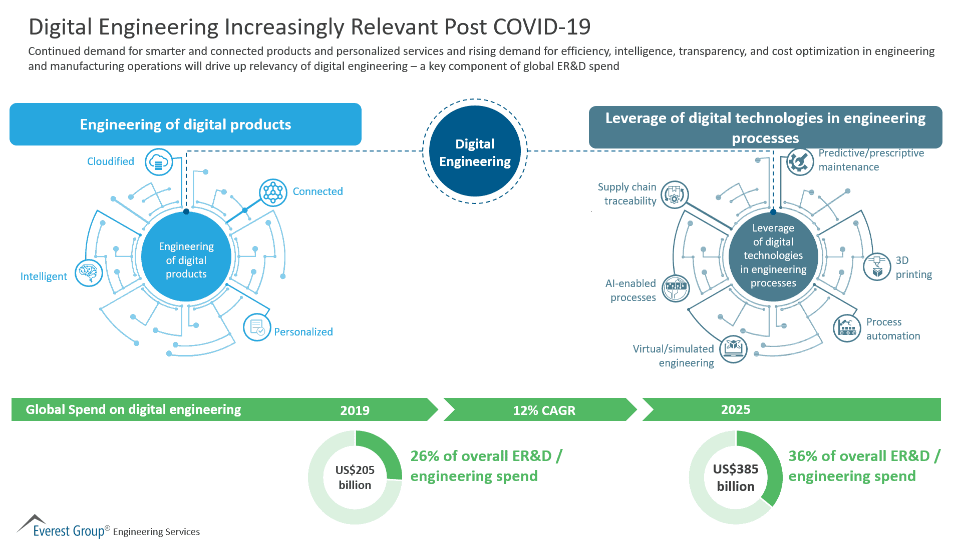 Digital Engineering Increasingly relevant Post COVID-19