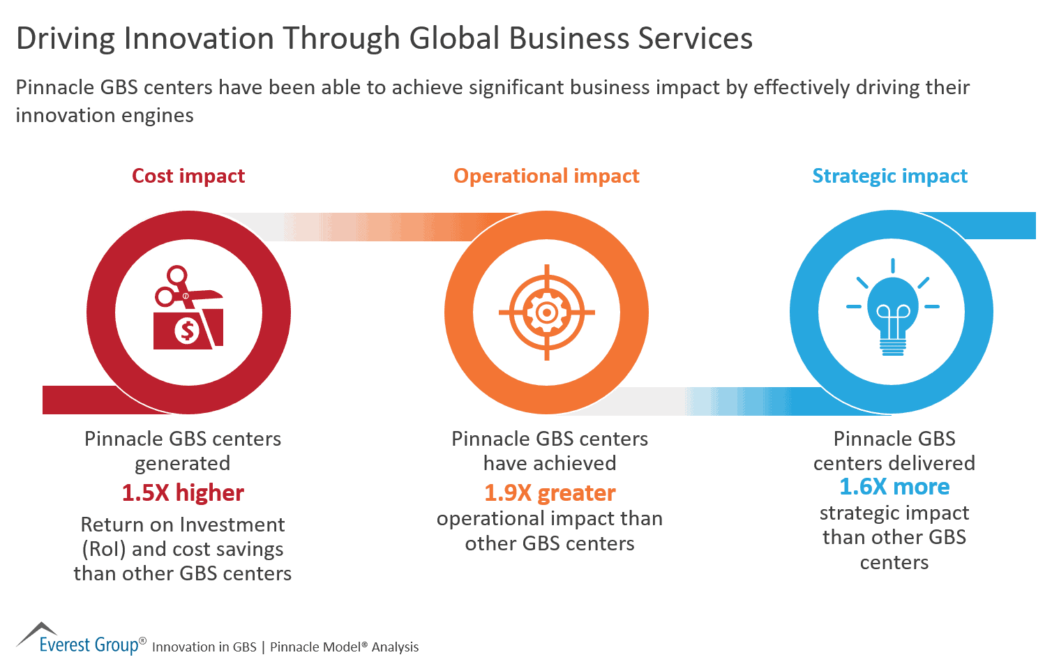 Driving Innovation Through Global Business Services