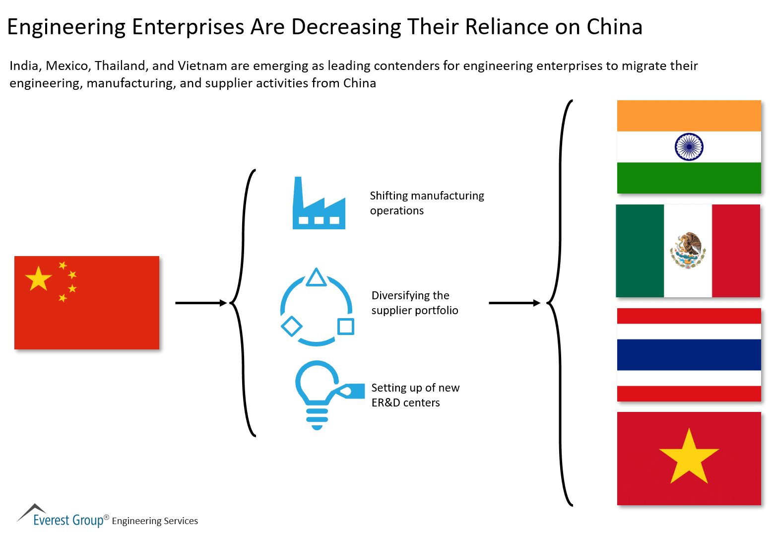 Engineering Enterprises Are Decreasing Their Reliance on China