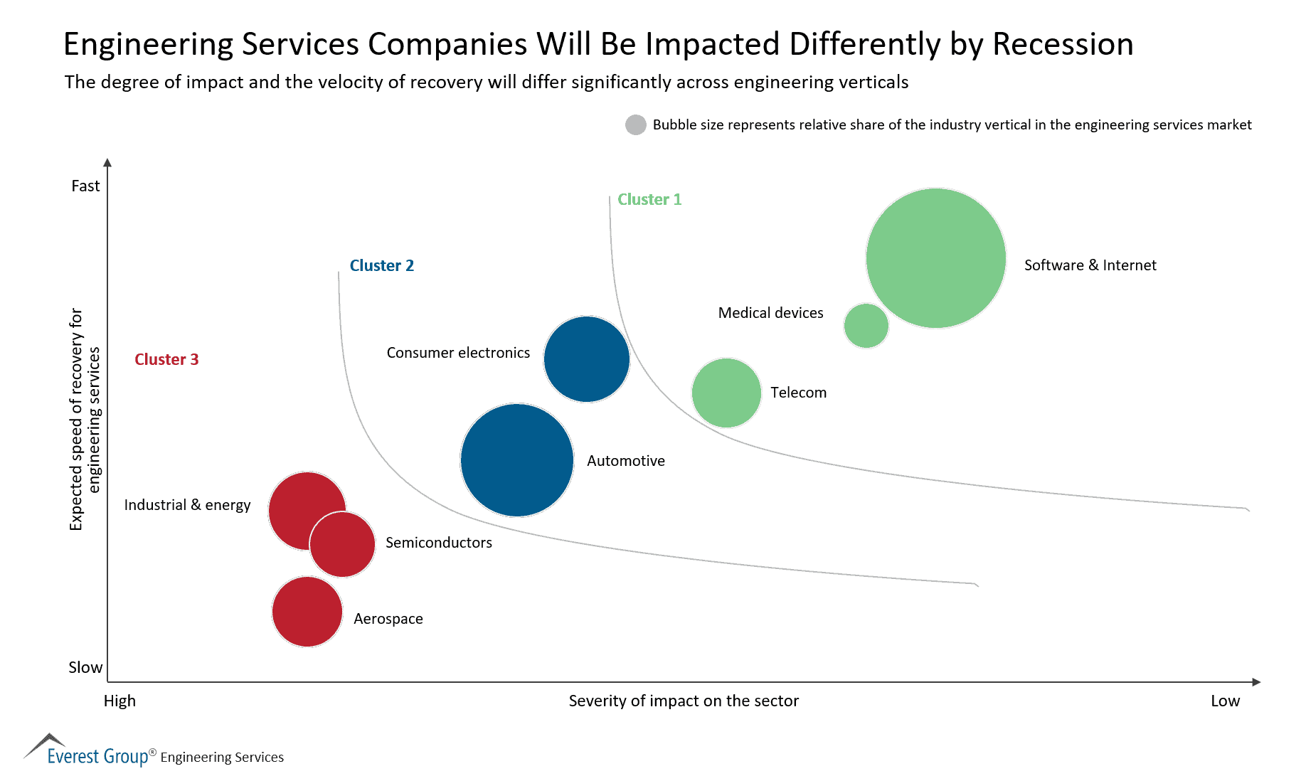 Engineering Services Companies Will Be Impacted Differently by Recession