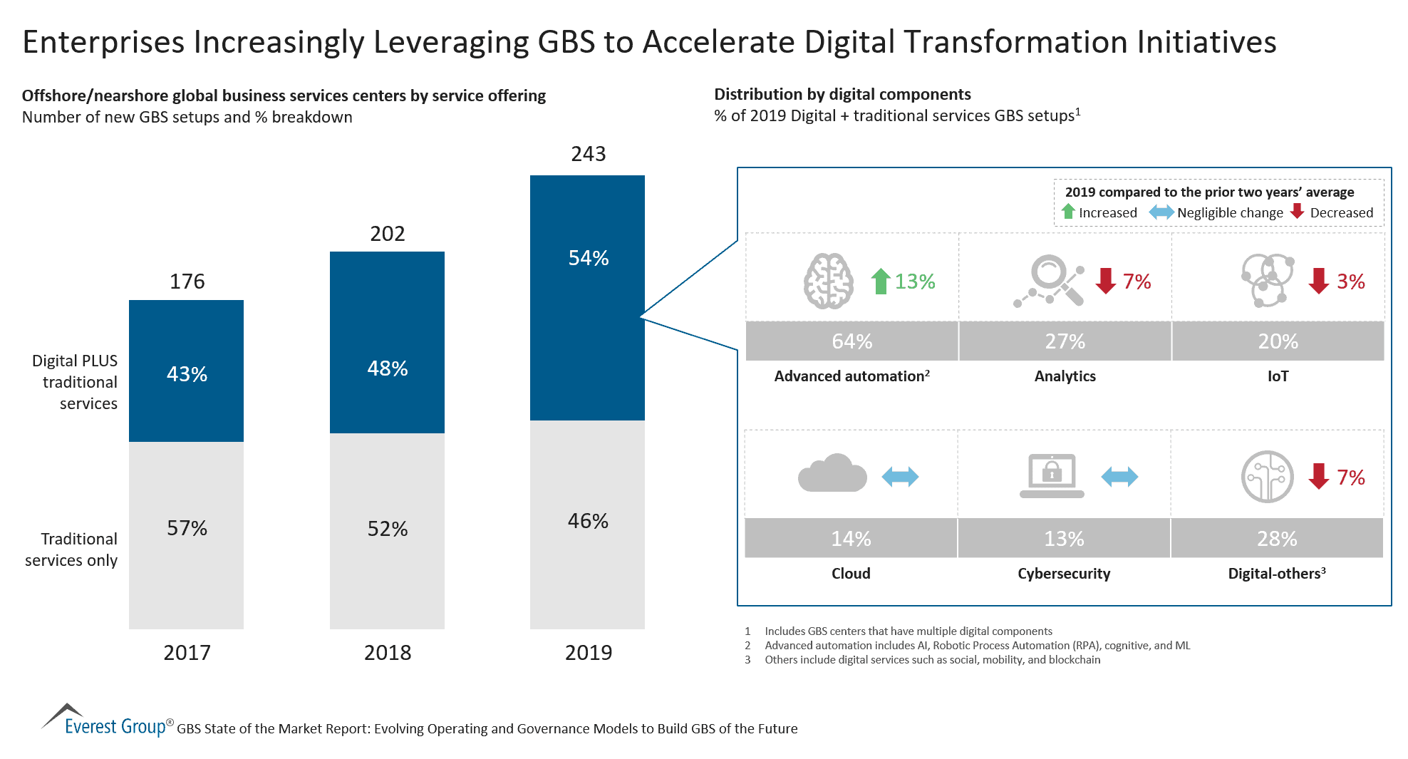 Enterprises Increasingly Leveraging GBS to Accelerate Digital Transformation Initiatives