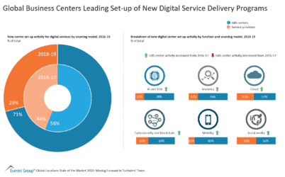 Global Business Centers Leading Set-up of New Digital Service Delivery Programs
